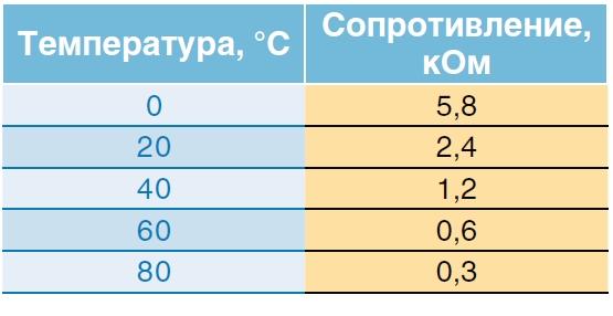 Снятие датчика температуры охлаждающей жидкости Киа Рио 3 (2011)